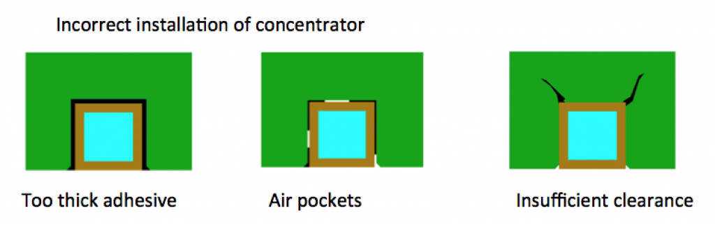 Incorrect Installation of Concentrator