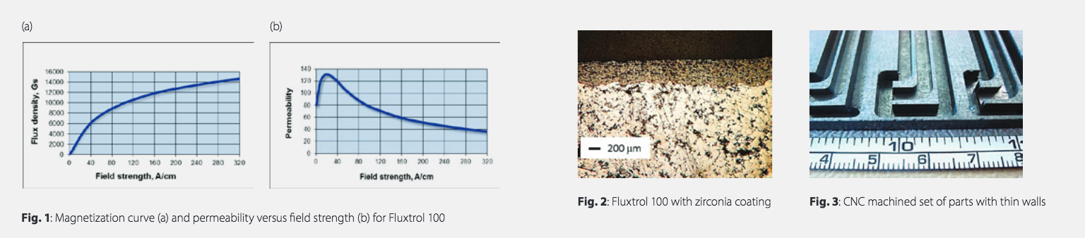 Fluxtrol | Magnetic Flux Control in Induction Systems - Figures 1, 2, 3: 1. Magnetization curve (a) and permeability versus field strength (b) for Fluxtrol 100 2. Fluxtrol 100 with zirconia coating. 3. CNC machined set of parts with thin walls.