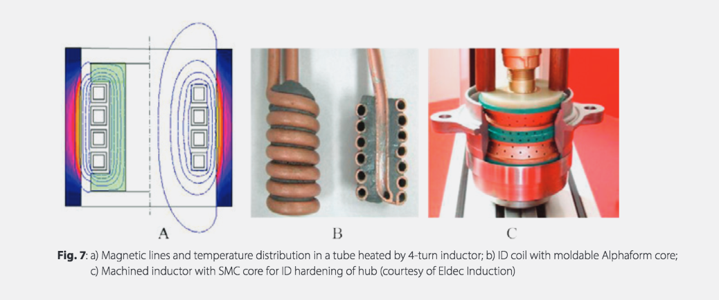 Fluxtrol | Magnetic Flux Control in Induction Systems - Figure 7 (a) Magnetic lines and temperature distribution in a tube heated by 4-turn inductor; b) ID coil with moldable Alphaform core; c) Machined inductor with SMC core for ID hardening of hub (courtesy of Eldec Induction)
