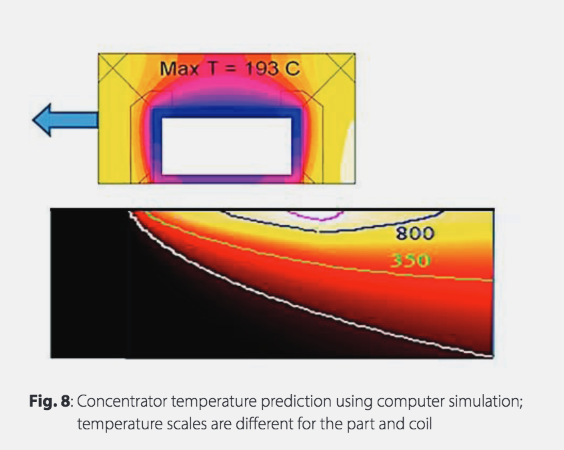Fluxtrol | Magnetic Flux Control in Induction Systems - Figure 8 Concentrator temperature prediction using computer simulation; temperature scales are different for the part and the coil